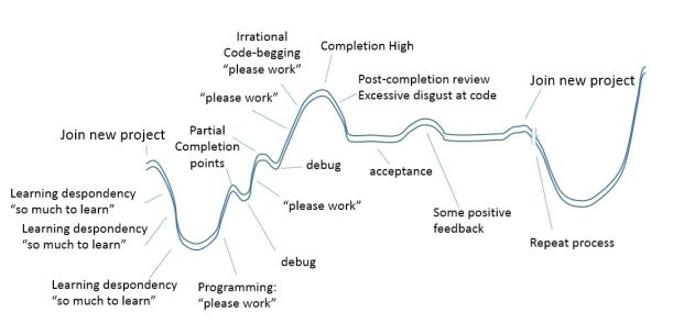 The research programming roller-coaster